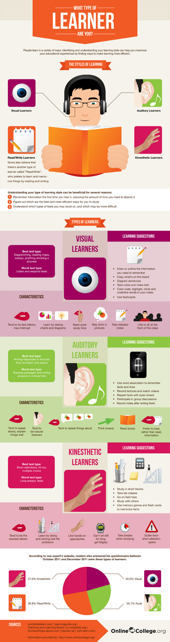 what kind of learner am i Each learning type responds best to a different method of teaching auditory learners will remember information best after reciting it back to the presenter, while kinesthetic learners will jump at the chance to participate in a hands-on activity.
