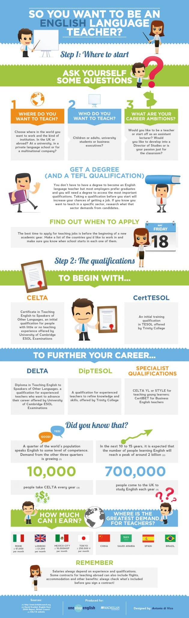 Want to Be an English Teacher? Start here (Infographic)