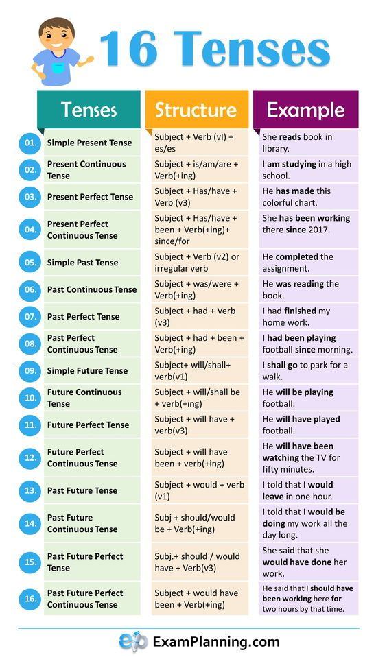 12 (All) English Tenses with Examples - MyEnglishTeacher eu Blog