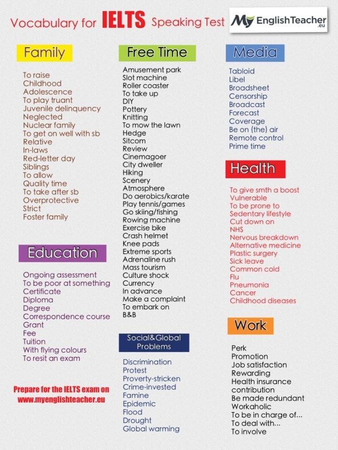 Vocabulary for IELTS Speaking Test