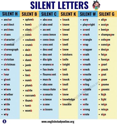 List Of Words With Silent Letters In English Myenglishteacher Eu
