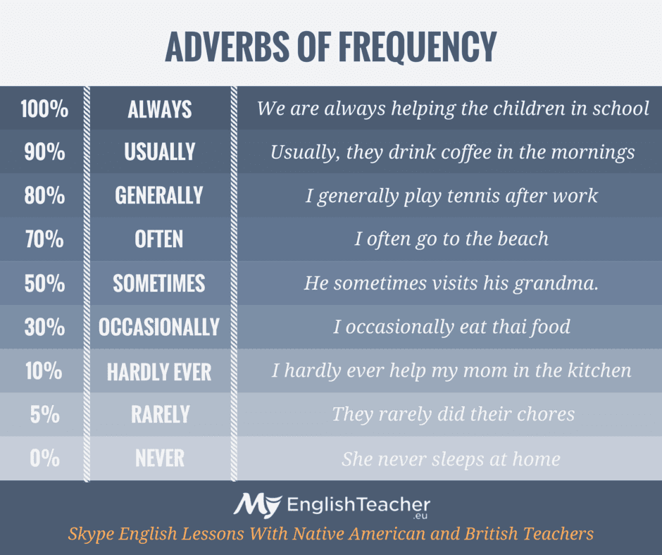 adverbs of frequency full