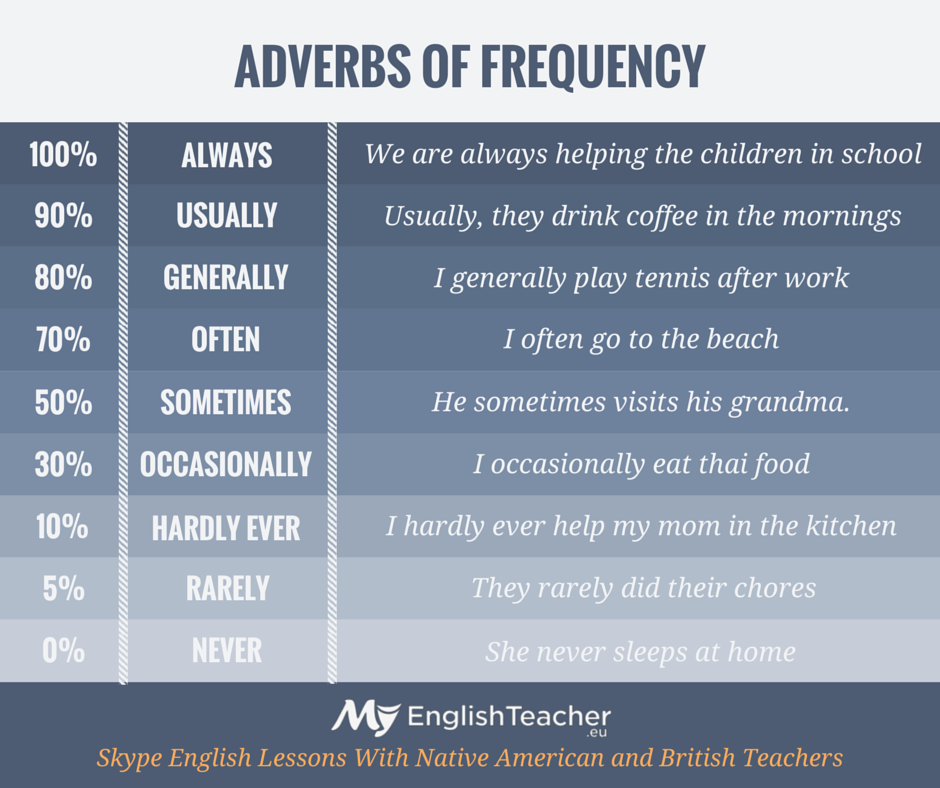 Adverbs Of Frequency Myenglishteacher