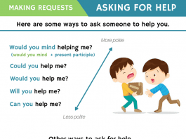 Different ways to Ask for Help