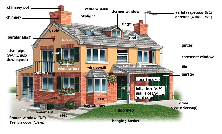Parts of a house rooms in a house list blog for Exterior victorian house parts