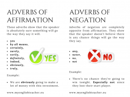 Adverbs of Affirmation and negation list with example sentences