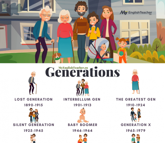 Names of Generations and years: TheGreatest Gen, Baby Boomers, Gen X, Y, Z