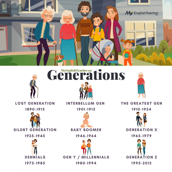 Names of Generations and years: The Greatest Gen, Baby Boomers, Gen X, Y, Z