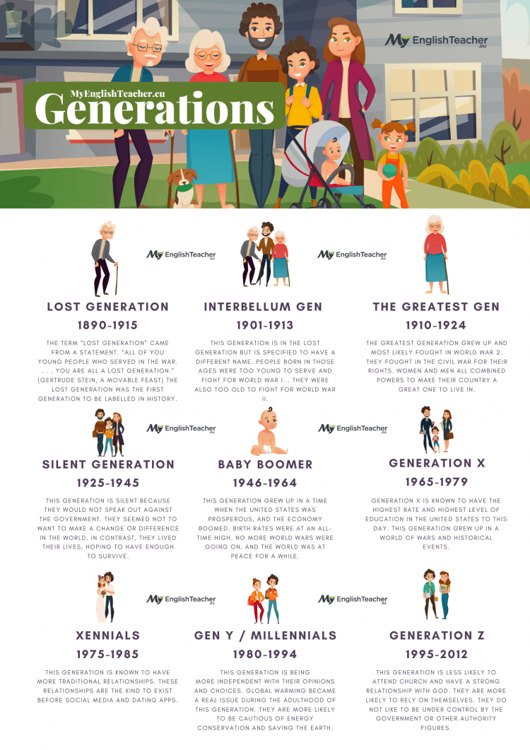 generations explained. All the generations by name and year and what they are know for.