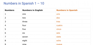 numbers in spanish 1 - 10